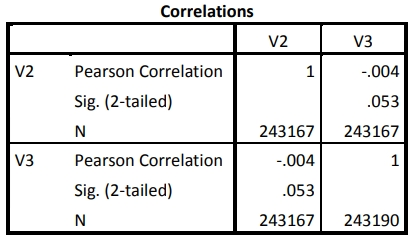 The correlations for EMF table