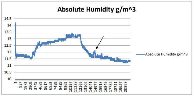Bacon's Castle Humidity